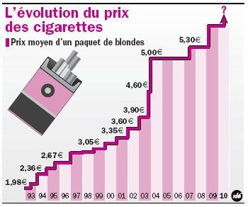 Le prix des cigarettes flambe encore et toujours !