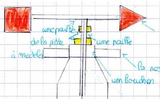 Comment fabriquer une girouette ?